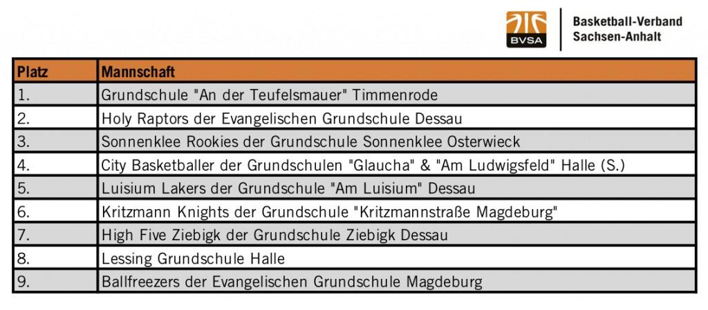 Platzierungen_SL_Championsturnier Kopie